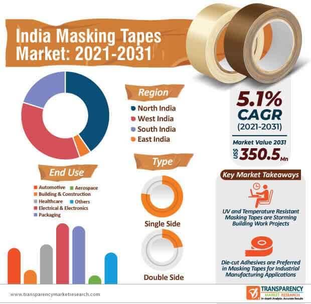 india masking tapes market infographic