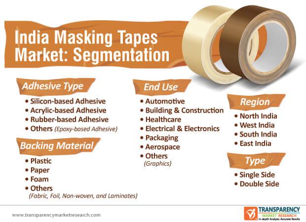 india masking tapes market segmentation