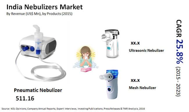 india nebulizers market