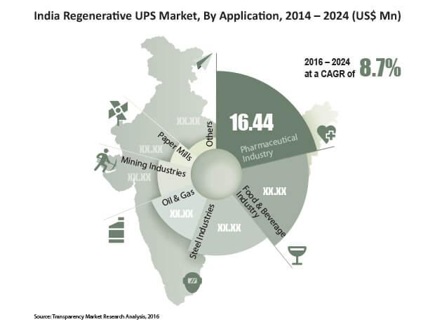 india-regenerative-ups-market