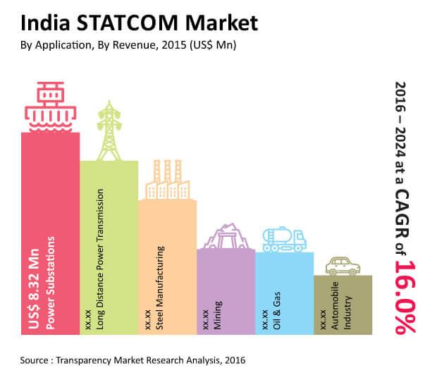india-statcom-market