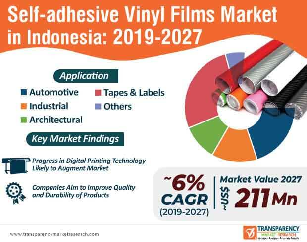 indonesia self adhesive vinyl films market infographic