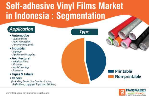 indonesia self adhesive vinyl films market segmentation