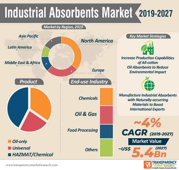 industrial absorbents market infographic