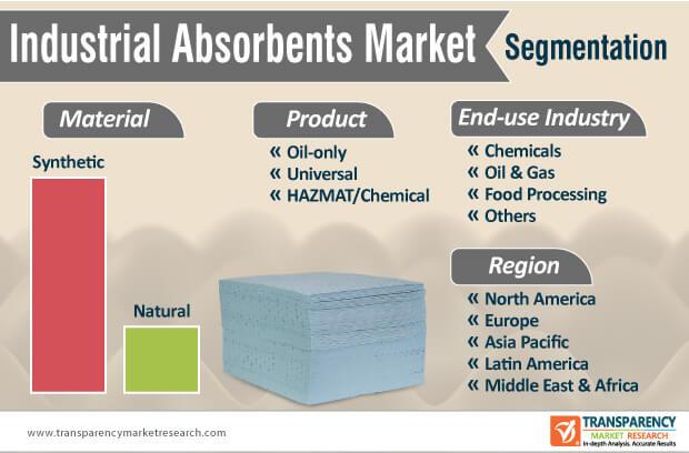 industrial absorbents market segmentation
