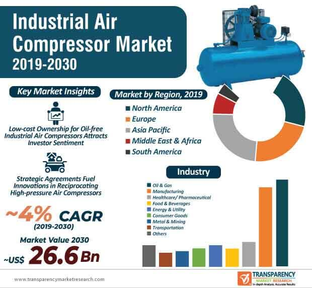 industrial air compressor market infographic