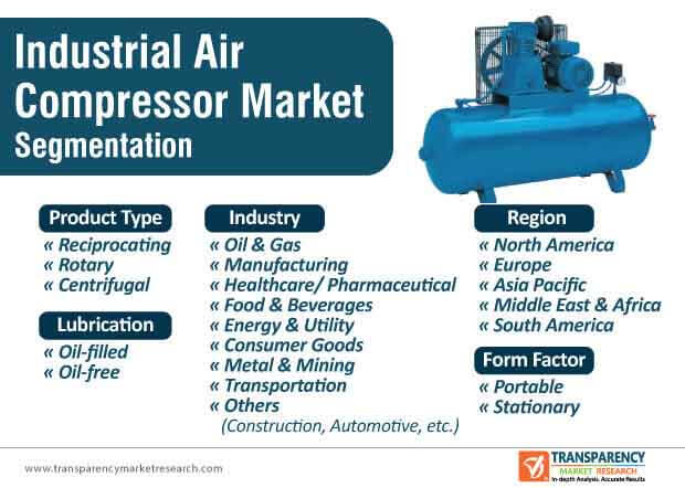 industrial air compressor market segmentation