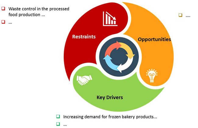 industrial bakery processing equipment market