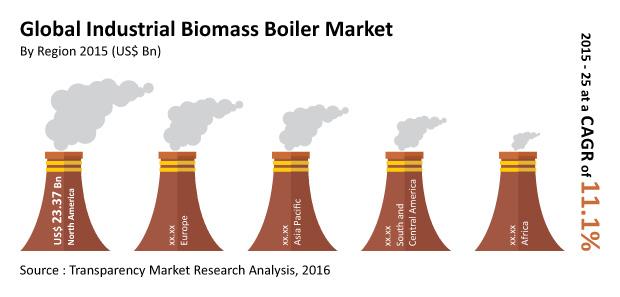 industrial-biomass-boiler-market
