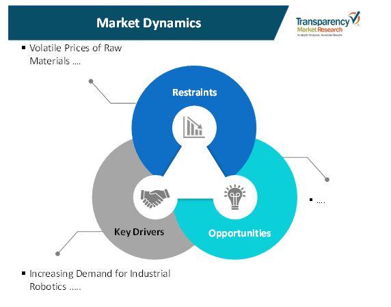 industrial brakes market 1
