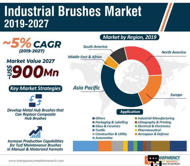 Industrial Brushes  Market Insights, Trends & Growth Outlook