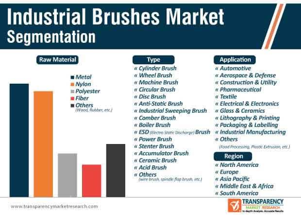 industrial brushes market segmentation