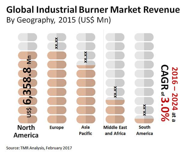 industrial burner market