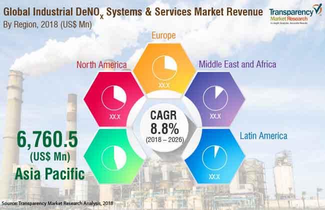 industrial-denox-systems-services-market.jpg