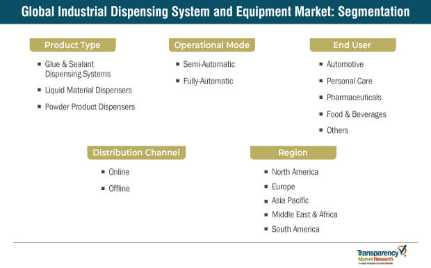 Industrial Dispensing System And Equipment Market Segmentation