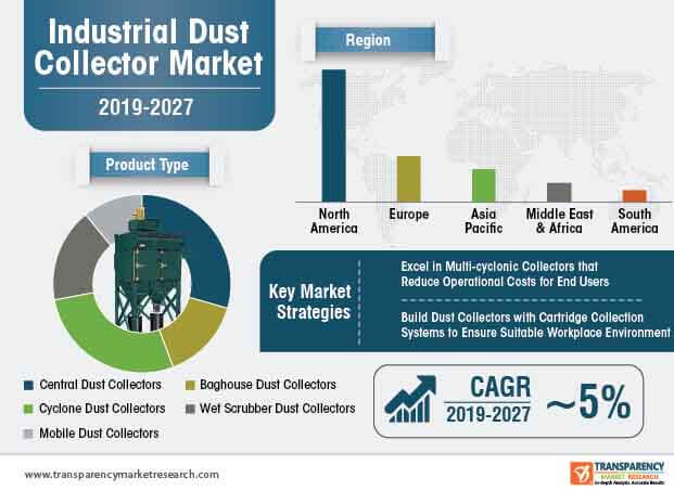 Industrial Dust Collector China Market Trends