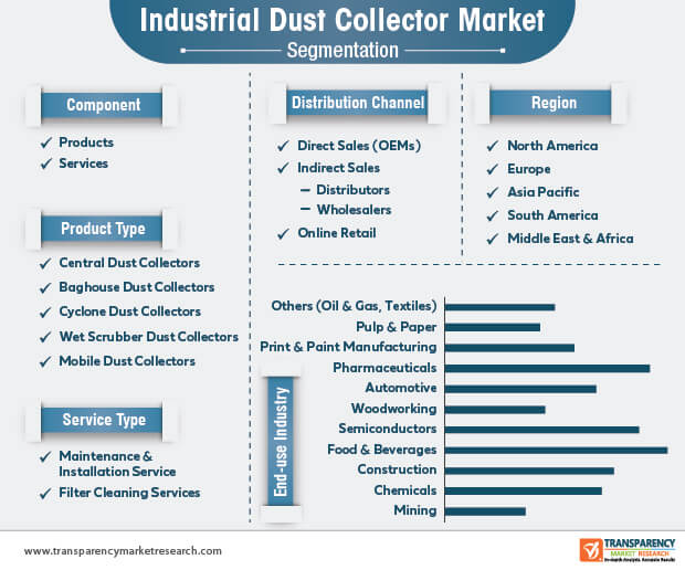 industrial dust collector market segmentation