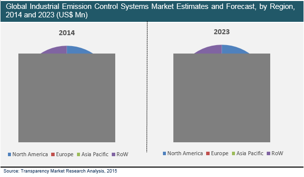industrial-emission-control-systems-market