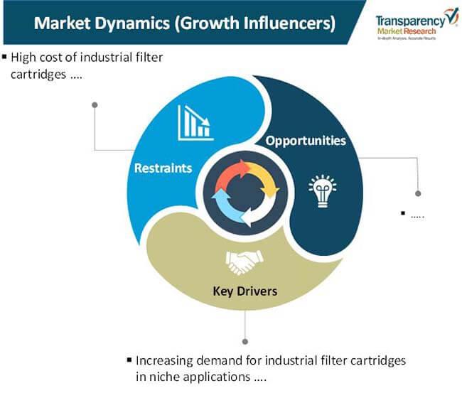 industrial filter cartridges market 01