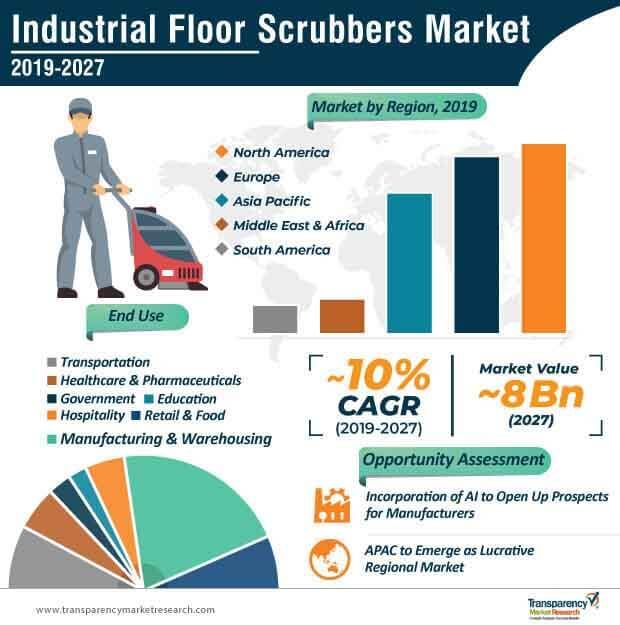 Industrial Floor Scrubber  Market Insights, Trends & Growth Outlook