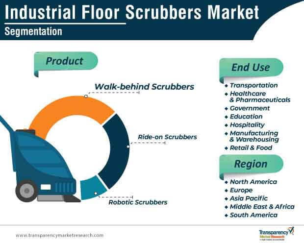 industrial floor scrubbers market segmentation