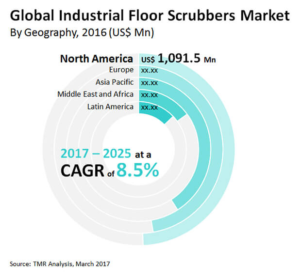 industrial floor scrubbers market