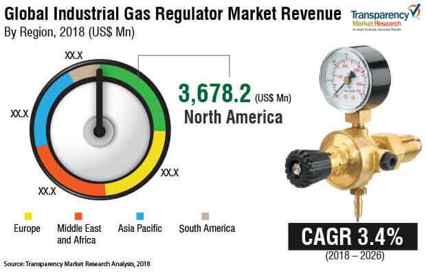industrial gas regulator market 2018 2026 industry