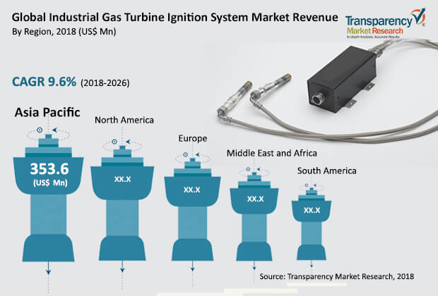 Industrial Gas Turbine Ignition System  Market Insights, Trends & Growth Outlook