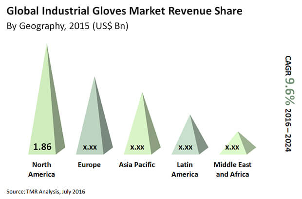 industrial-gloves-market