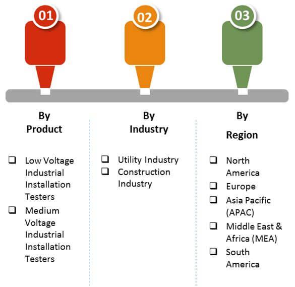industrial installation testers market 2