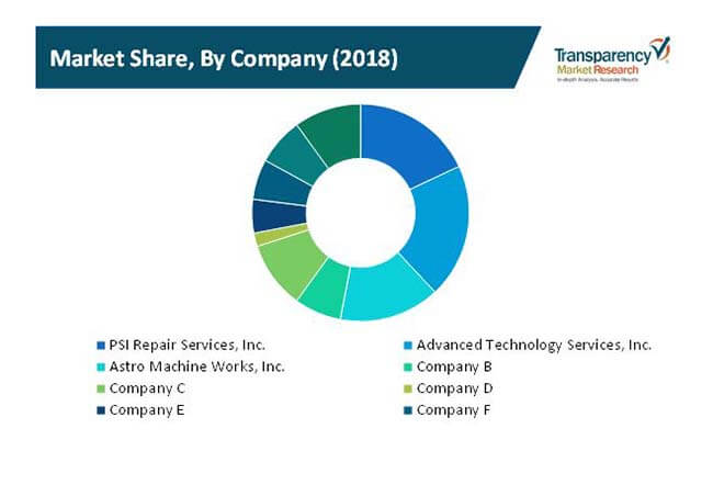 industrial machinery repair aftermarket services market 2