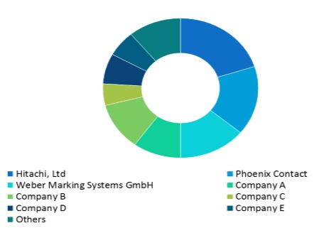 industrial marking labeling systems market competition landscape