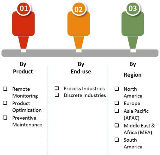 industrial multiprotocol gateways market 2