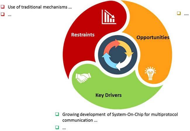 industrial multiprotocol gateways market