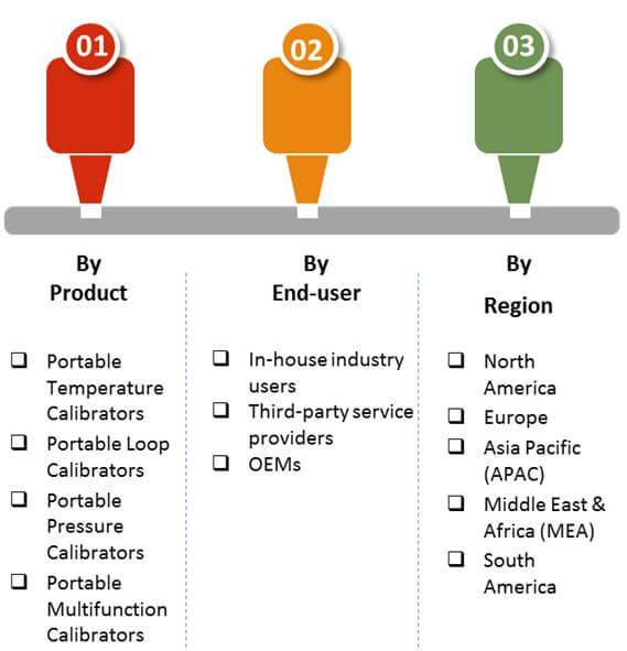 industrial portable calibrators market 02