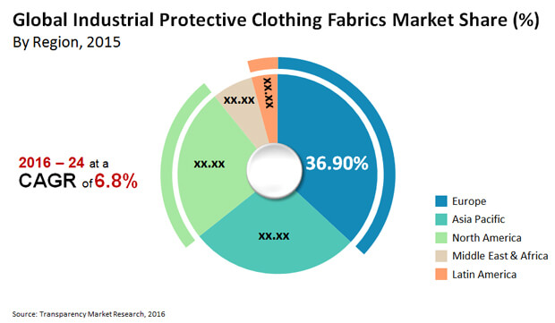 protective clothing market expected 8 billion The global personal protective equipment market is expected to reach $6869 billion by 2024, according to a new report by grand view research, inc rising awareness toward worker health and safety along with increasing industrial fatalities in the rising economies of india, vietnam, and china owing to lack of protective gear is anticipated to drive the global market over the forecast period.