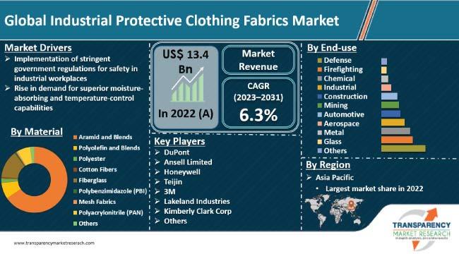 industrial protective clothing fabrics market