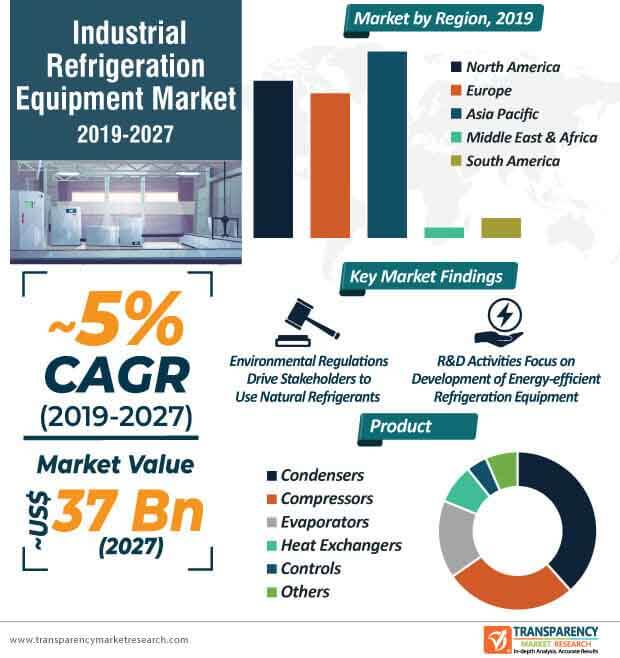 Industrial Refrigeration Equipment  Market Insights, Trends & Growth Outlook