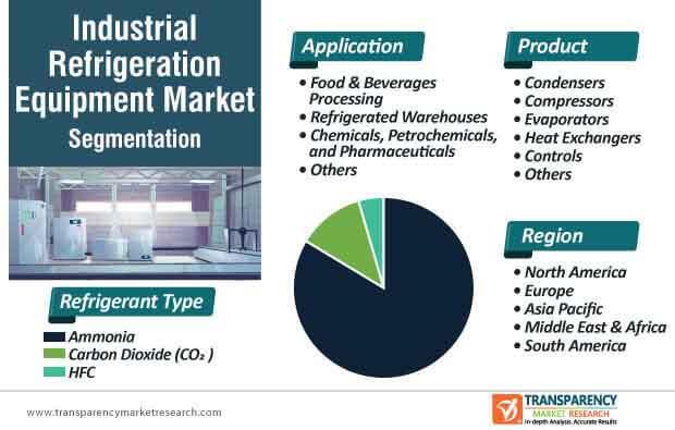 industrial refrigeration equipment market segmentation