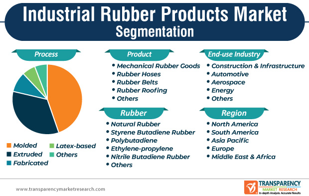industrial rubber products market segmentation