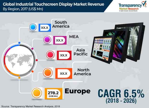 industrial touchscreen display market