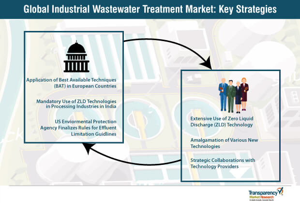 Industrial Wastewater Treatment Market Key Strategies