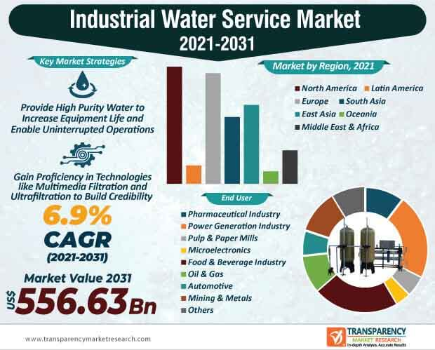 industrial water service market infographic