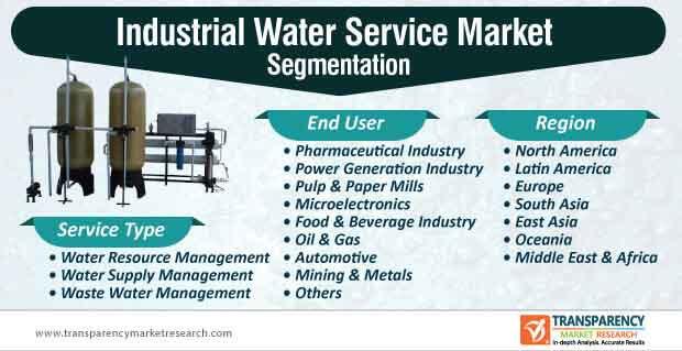 industrial water service market segmentation