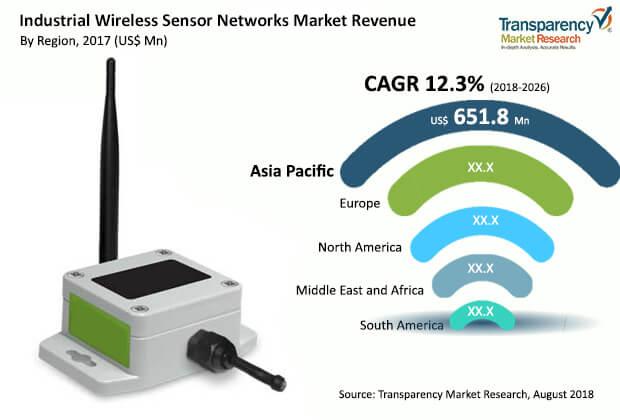 industrial wireless sensor networks iwsn market