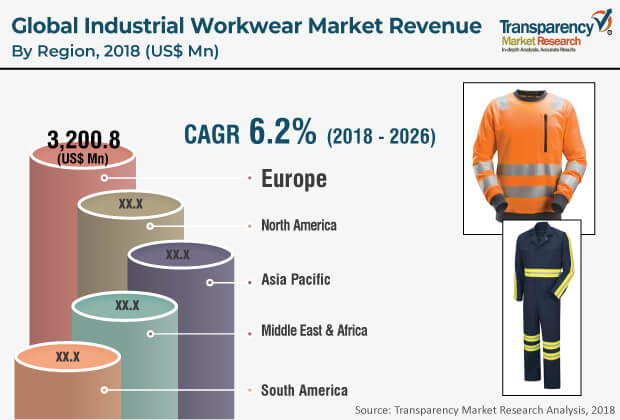 industrial workwear market