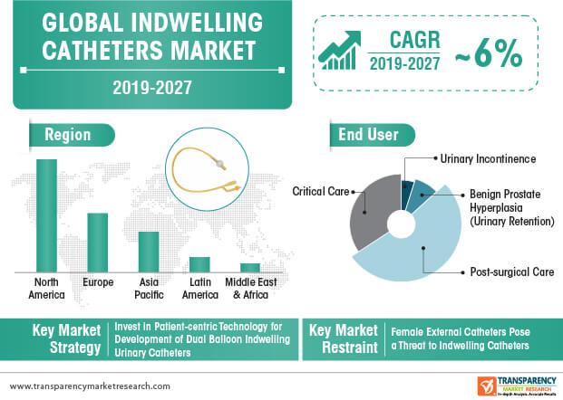 indwelling catheters market infographic