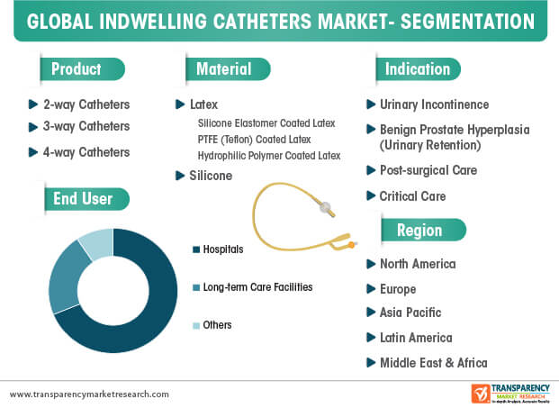 indwelling catheters market segmentation