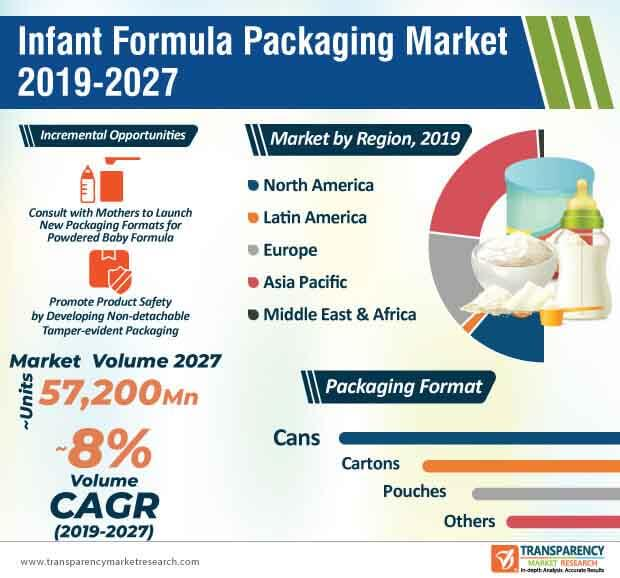 Infant Formula Packaging  Market Insights, Trends & Growth Outlook