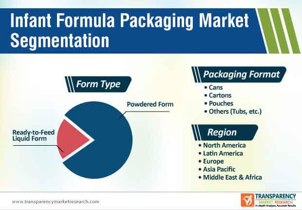 infant formula packaging market segmentation
